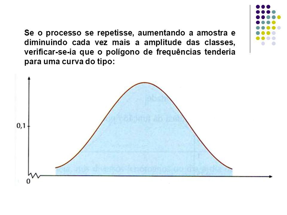Se o processo se repetisse, aumentando a amostra e diminuindo cada vez mais a amplitude das classes, verificar-se-ia que o polígono de frequências tenderia para uma curva do tipo:
