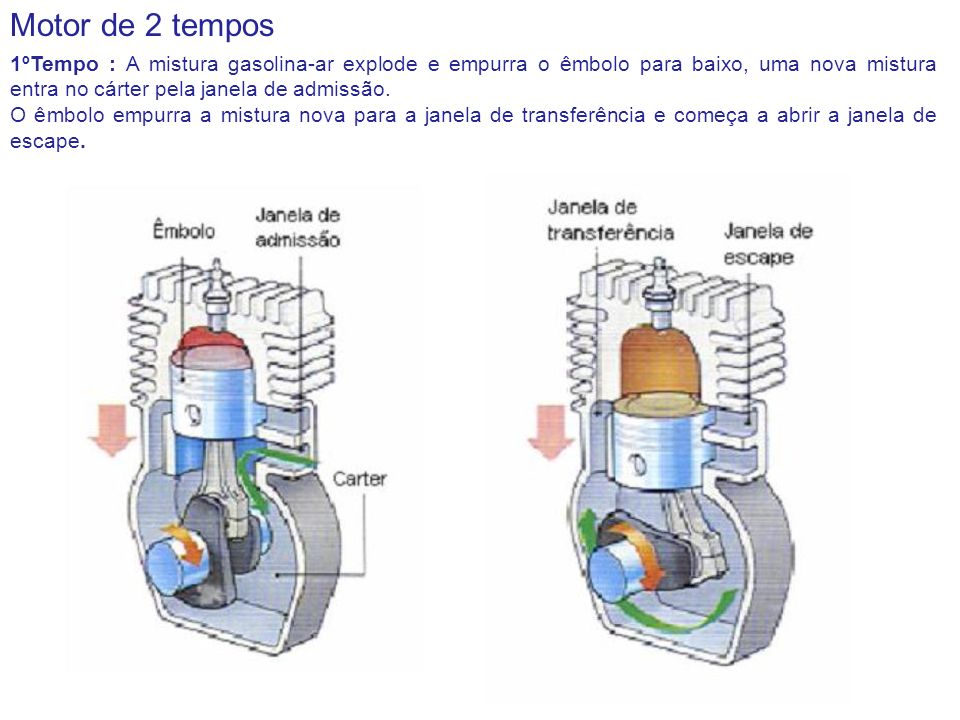 Motor de 2 tempos 1ºTempo : A mistura gasolina-ar explode e empurra o êmbolo para baixo, uma nova mistura entra no cárter pela janela de admissão.