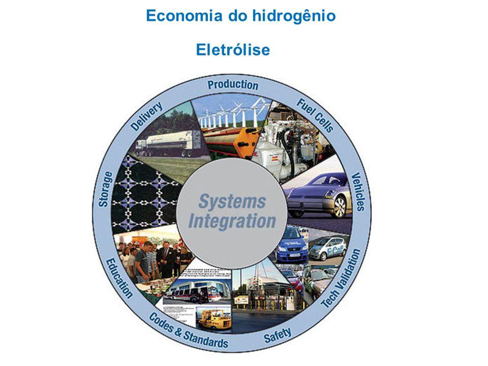 Economia do hidrogênio