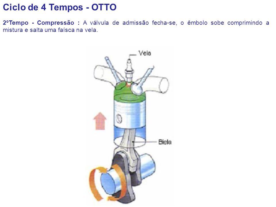 Ciclo de 4 Tempos - OTTO 2ºTempo - Compressão : A válvula de admissão fecha-se, o êmbolo sobe comprimindo a mistura e salta uma faísca na vela.
