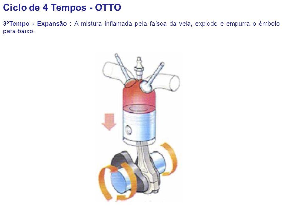 Ciclo de 4 Tempos - OTTO 3ºTempo - Expansão : A mistura inflamada pela faísca da vela, explode e empurra o êmbolo para baixo.