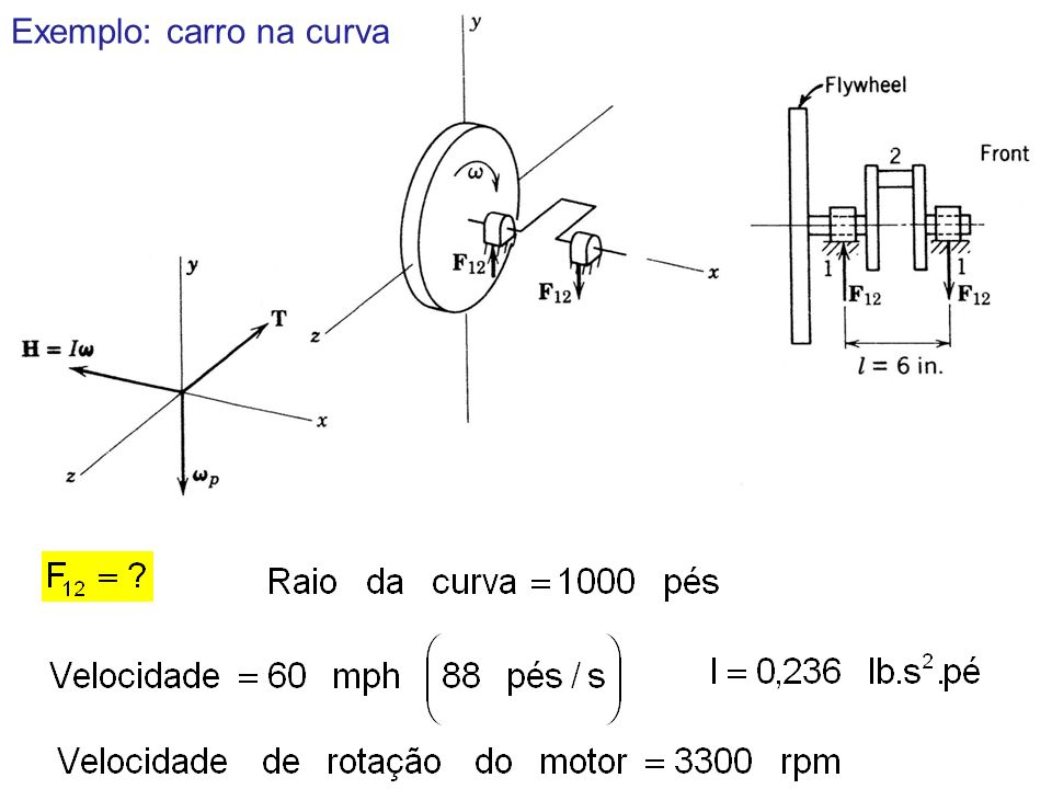 Exemplo: carro na curva