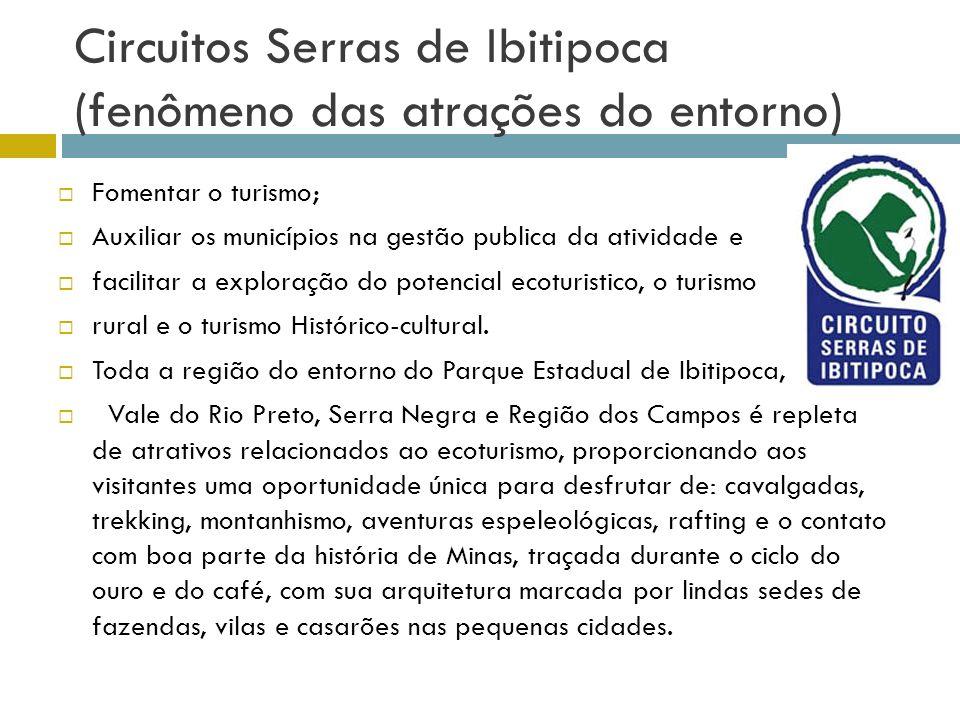 Circuitos Serras de Ibitipoca (fenômeno das atrações do entorno)