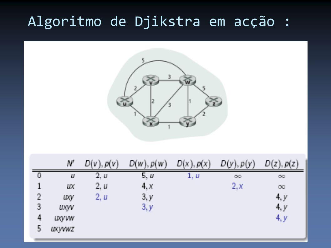 Algoritmo de Djikstra em acção :