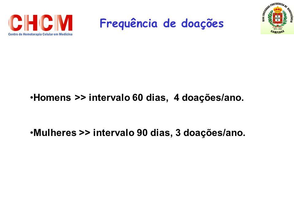 Frequência de doações Homens >> intervalo 60 dias, 4 doações/ano.