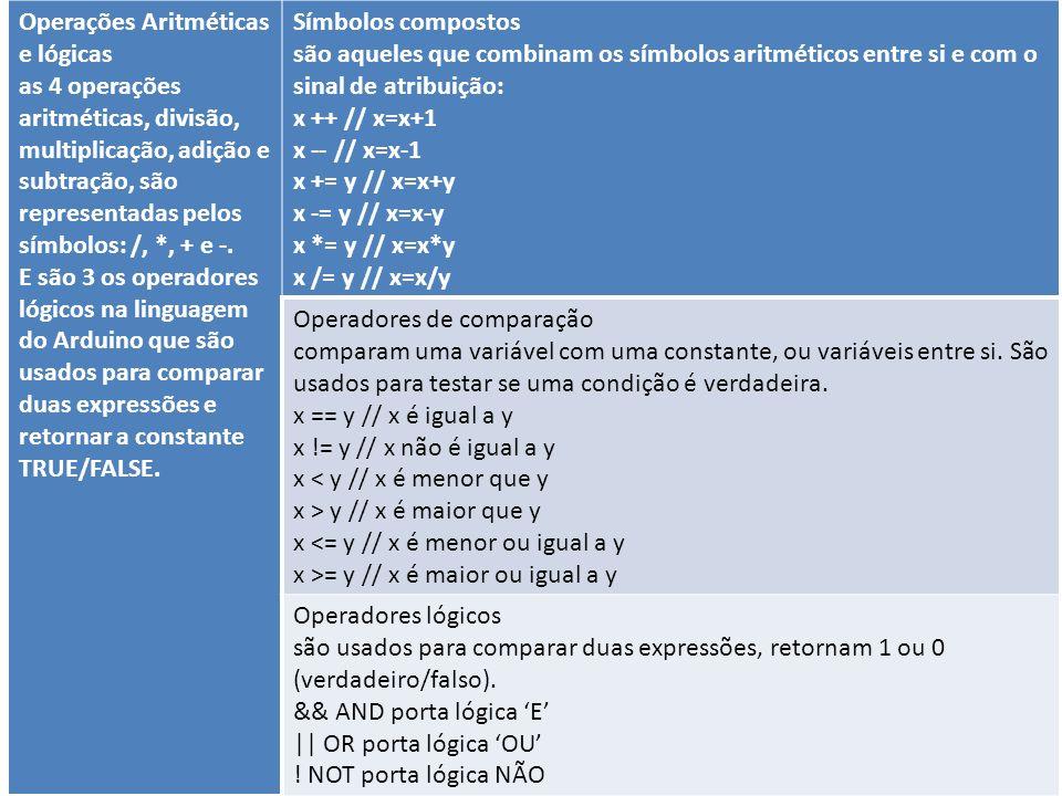 Operações Aritméticas e lógicas