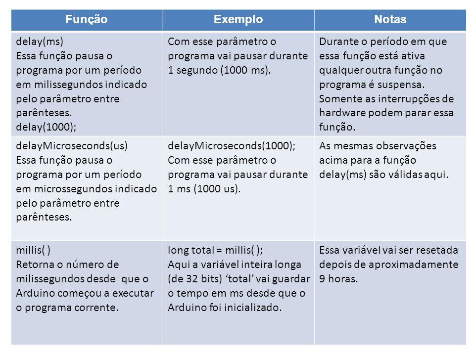 Função Exemplo. Notas. delay(ms) Essa função pausa o programa por um período em milissegundos indicado pelo parâmetro entre parênteses.