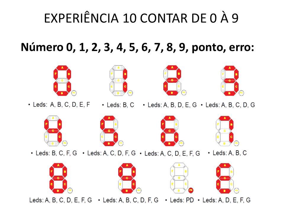 EXPERIÊNCIA 10 CONTAR DE 0 À 9