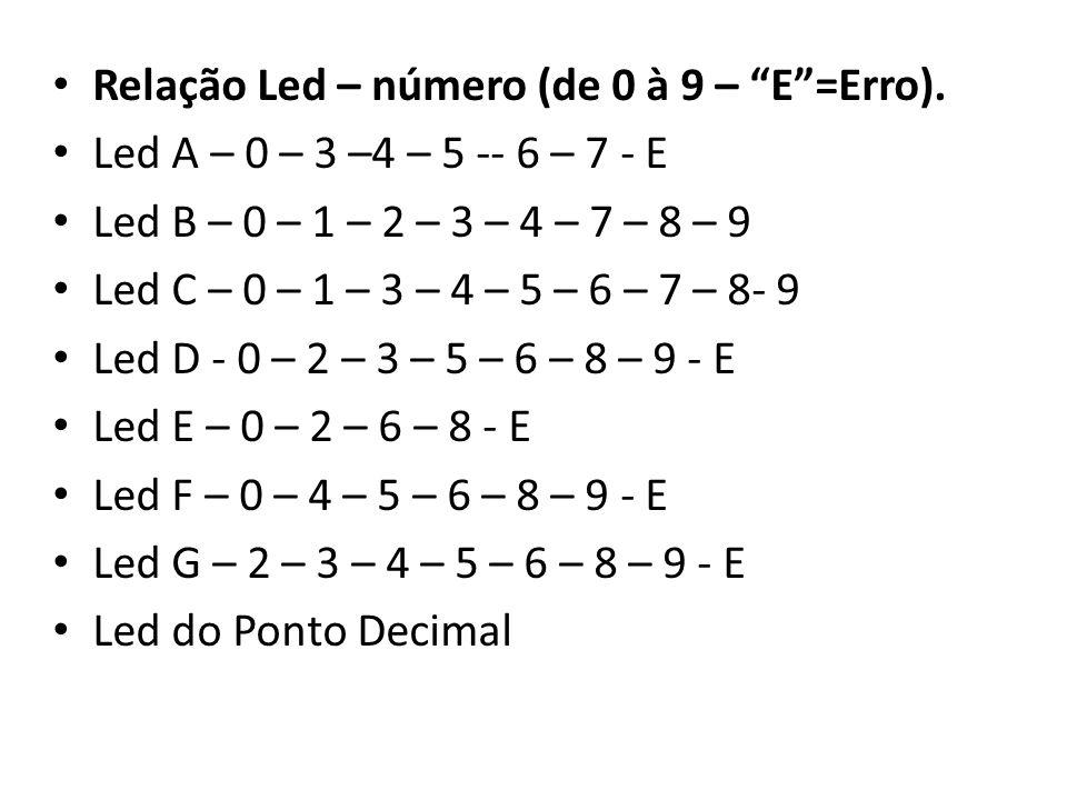 Relação Led – número (de 0 à 9 – E =Erro).