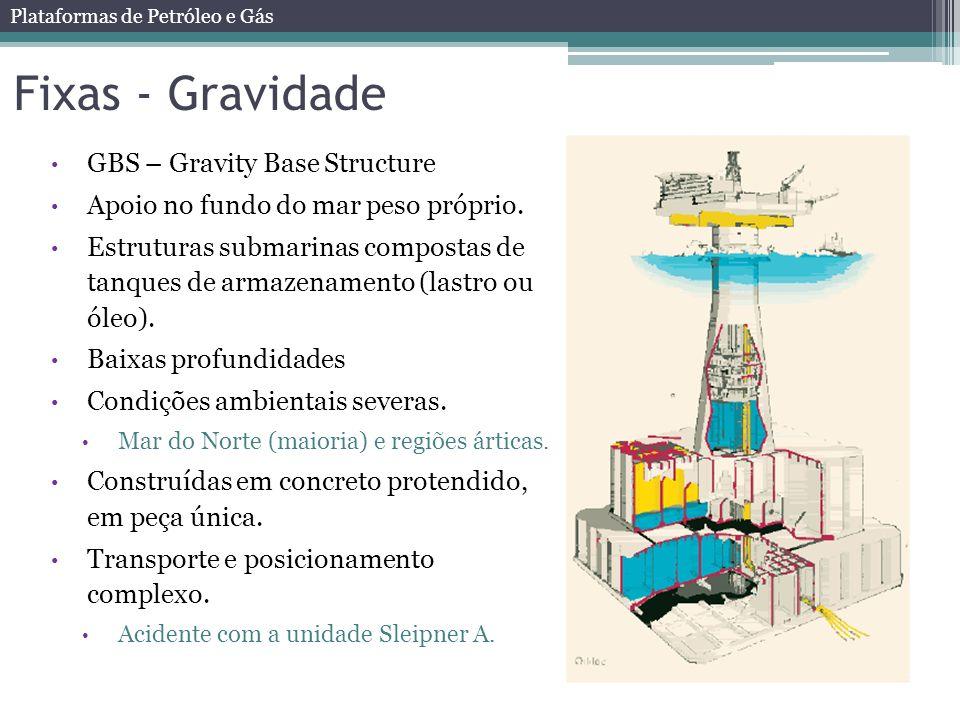 Fixas - Gravidade GBS – Gravity Base Structure