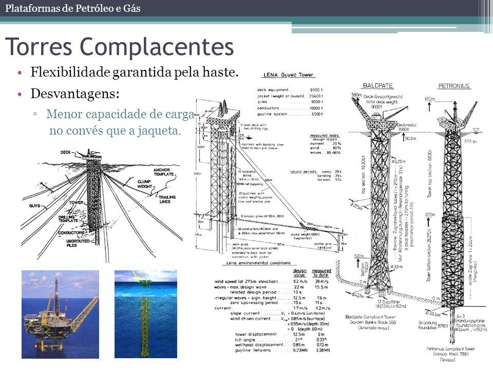 Torres Complacentes Flexibilidade garantida pela haste. Desvantagens: