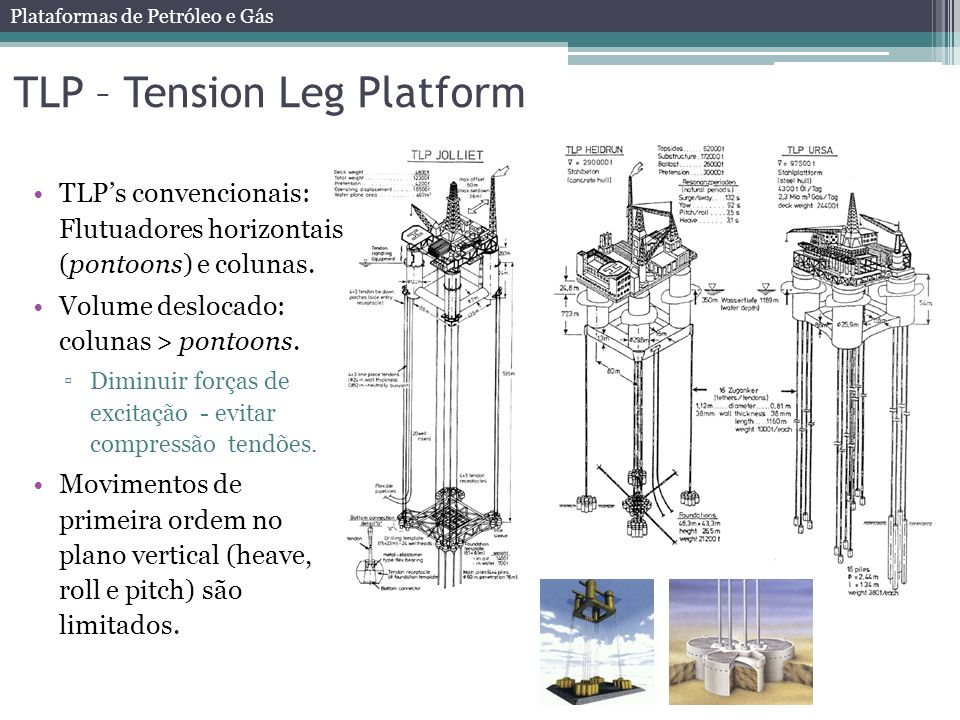 TLP – Tension Leg Platform
