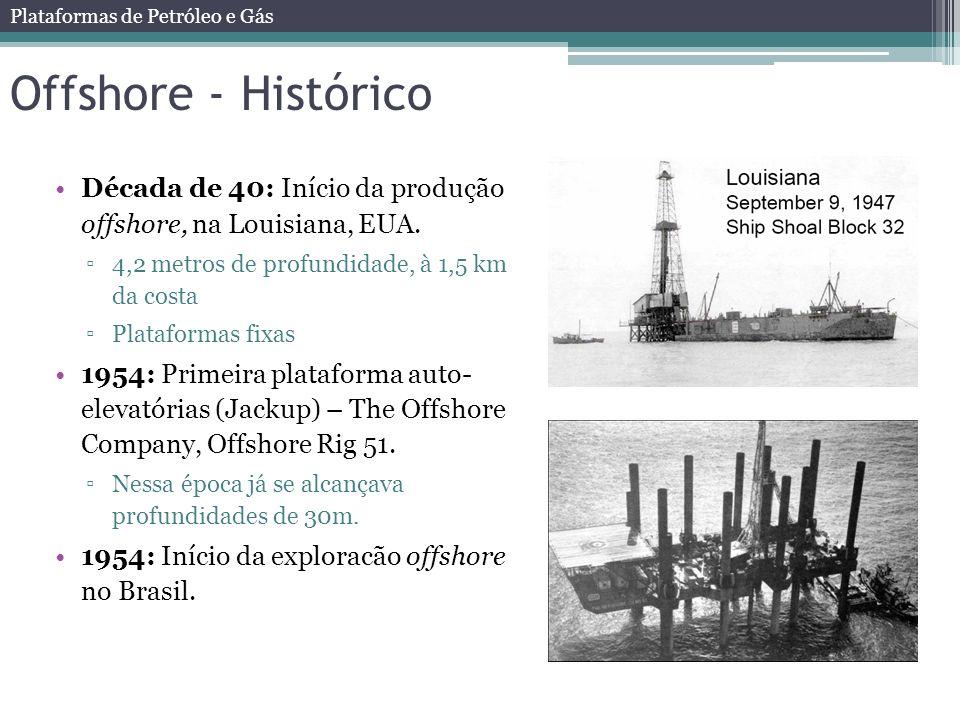 Offshore - Histórico Década de 40: Início da produção offshore, na Louisiana, EUA. 4,2 metros de profundidade, à 1,5 km da costa.