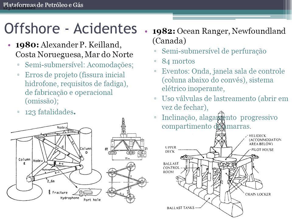 Offshore - Acidentes 1982: Ocean Ranger, Newfoundland (Canada)
