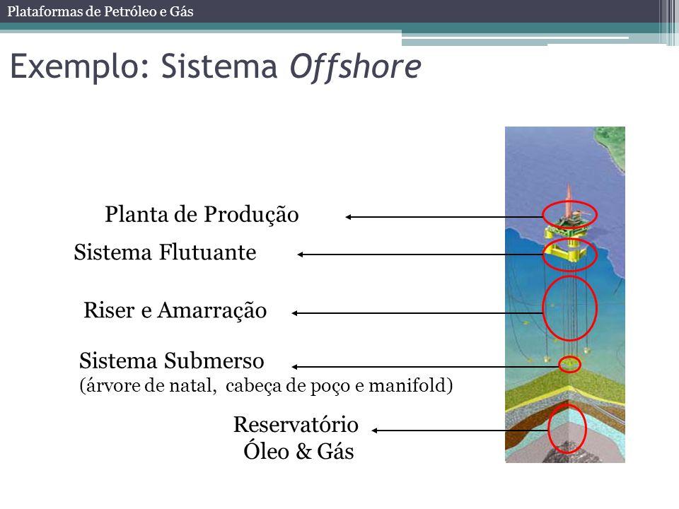 Exemplo: Sistema Offshore