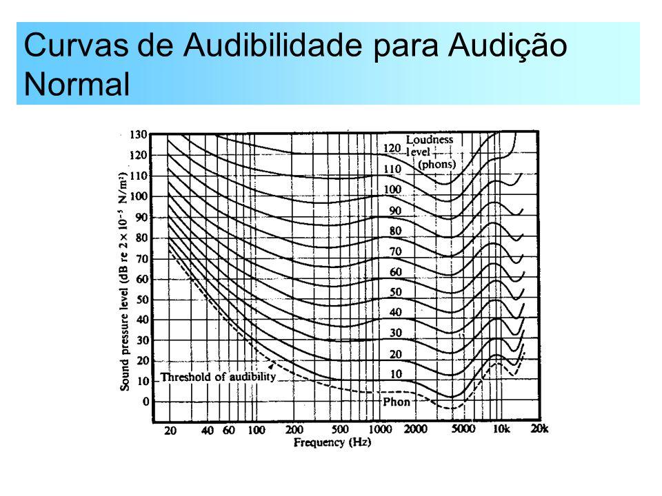 Curvas de Audibilidade para Audição Normal