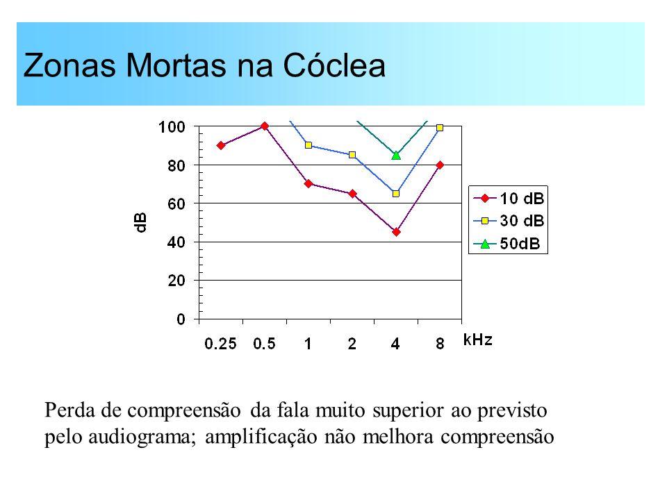 Zonas Mortas na Cóclea Perda de compreensão da fala muito superior ao previsto pelo audiograma; amplificação não melhora compreensão.