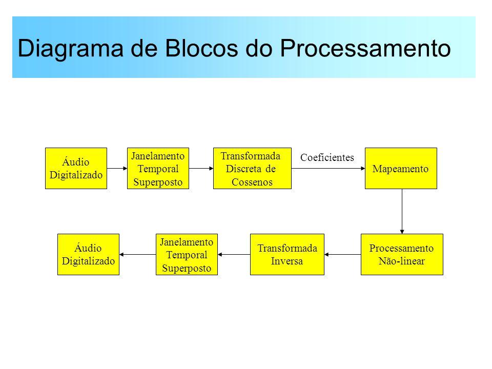 Diagrama de Blocos do Processamento