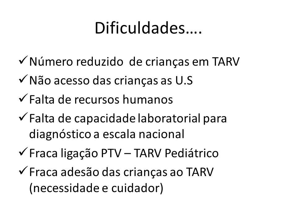 Dificuldades…. Número reduzido de crianças em TARV