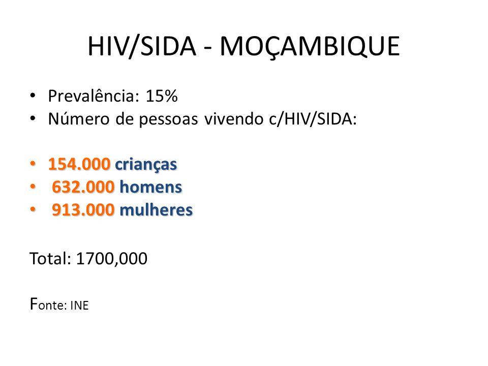 HIV/SIDA - MOÇAMBIQUE Prevalência: 15%