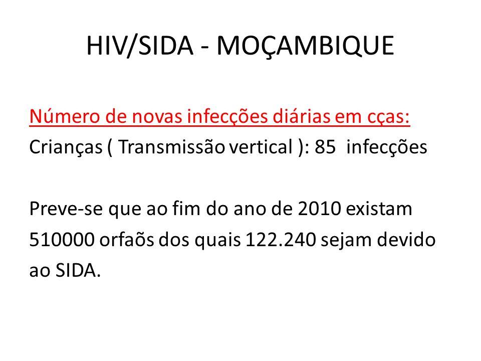 HIV/SIDA - MOÇAMBIQUE Número de novas infecções diárias em cças: