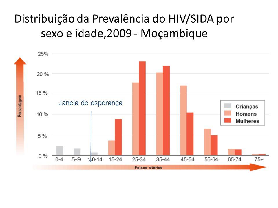 Distribuição da Prevalência do HIV/SIDA por sexo e idade,2009 - Moçambique