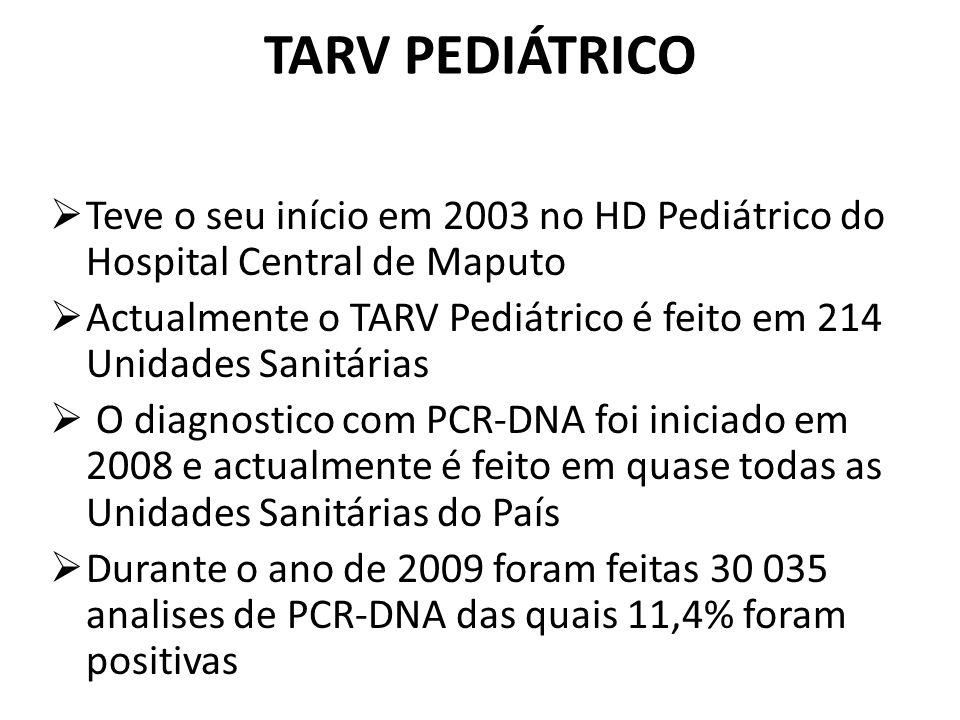TARV PEDIÁTRICO Teve o seu início em 2003 no HD Pediátrico do Hospital Central de Maputo.