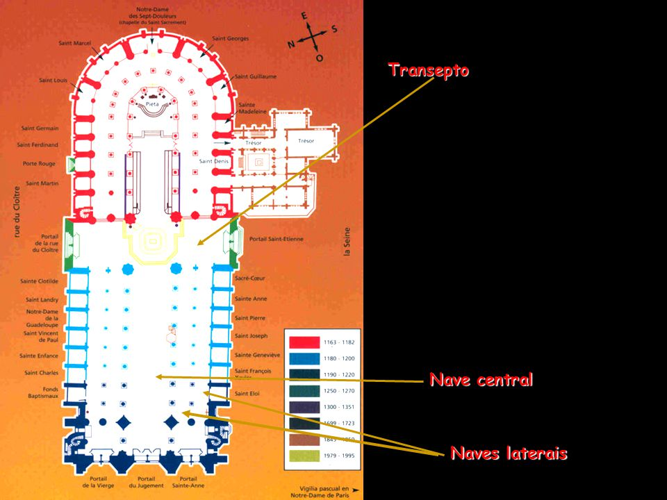 Transepto Nave central Naves laterais