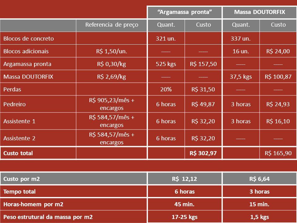 Peso estrutural da massa por m2 17-25 kgs 1,5 kgs