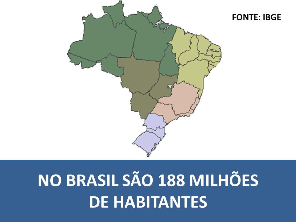 NO BRASIL SÃO 188 MILHÕES DE HABITANTES