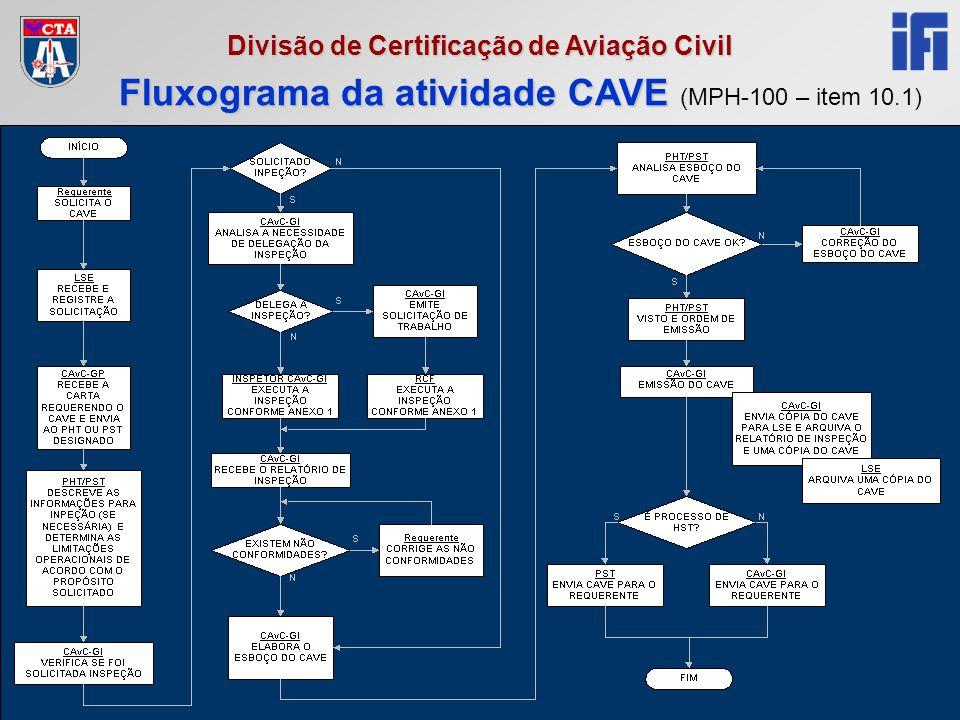 Fluxograma da atividade CAVE (MPH-100 – item 10.1)