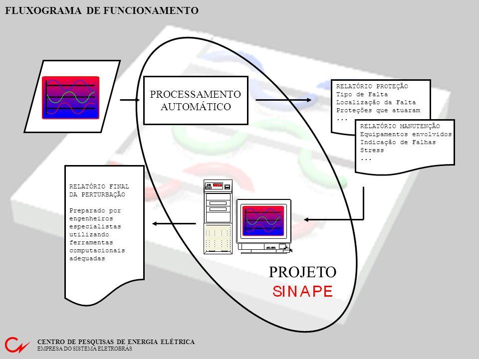 FLUXOGRAMA DE FUNCIONAMENTO