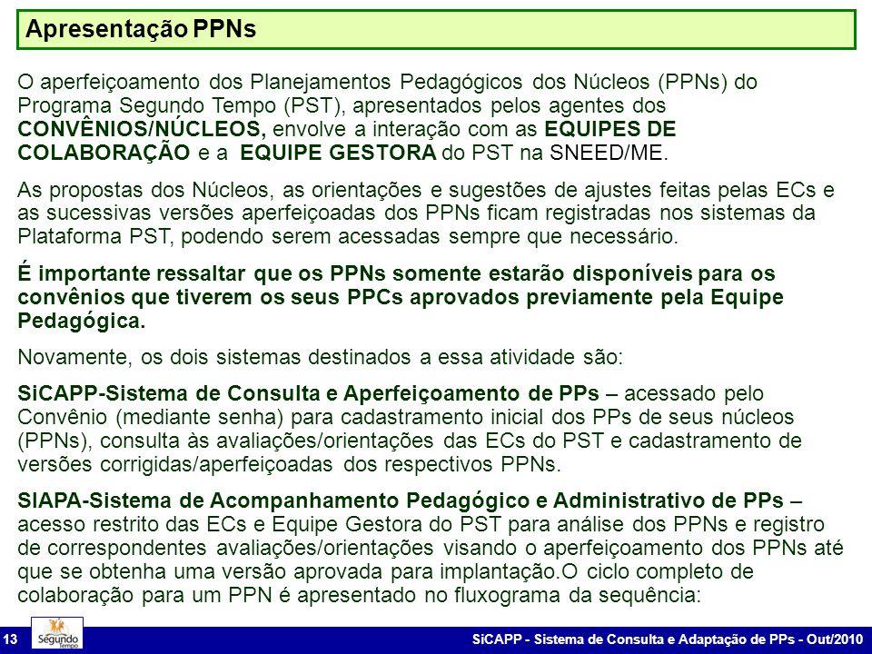 Apresentação PPNs