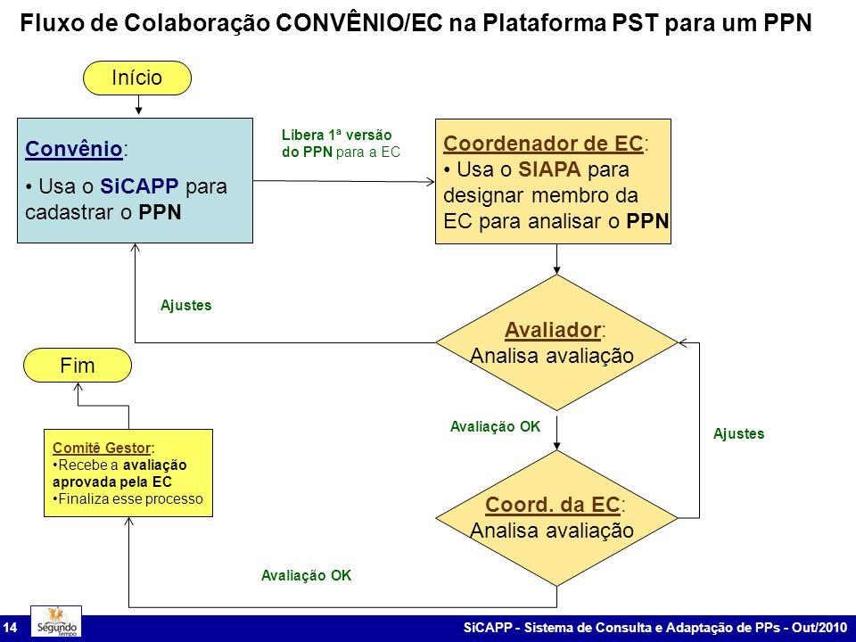 Fluxo de Colaboração CONVÊNIO/EC na Plataforma PST para um PPN