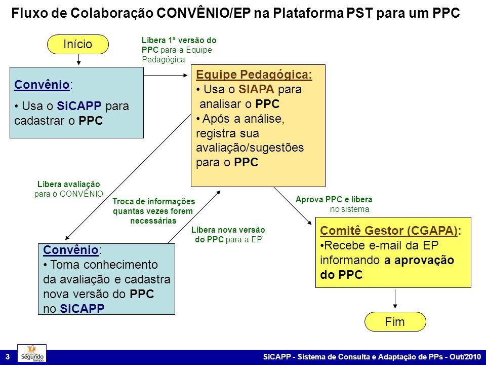 Fluxo de Colaboração CONVÊNIO/EP na Plataforma PST para um PPC
