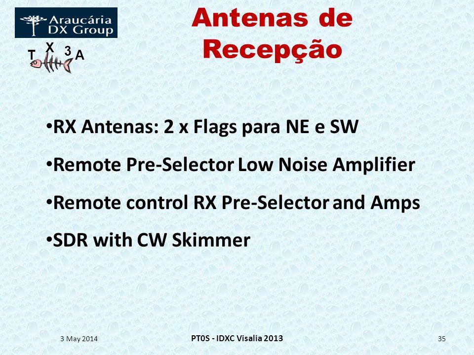 Antenas de Recepção RX Antenas: 2 x Flags para NE e SW