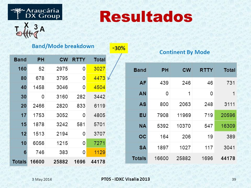Resultados Band/Mode breakdown ~30% Continent By Mode Band PH CW RTTY