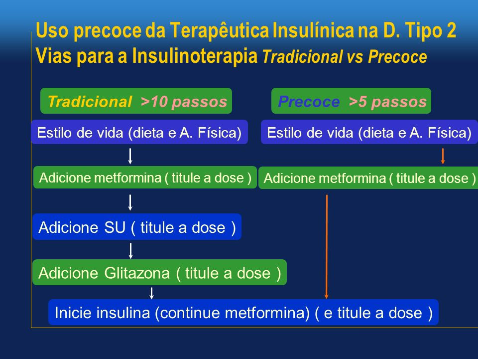 Uso precoce da Terapêutica Insulínica na D
