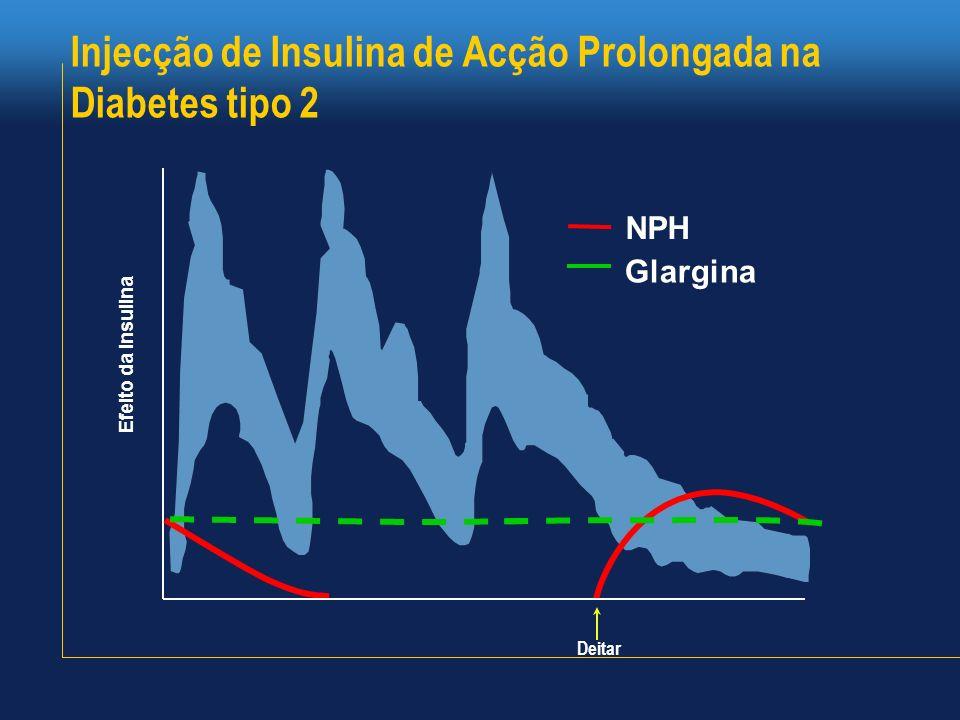 Injecção de Insulina de Acção Prolongada na Diabetes tipo 2