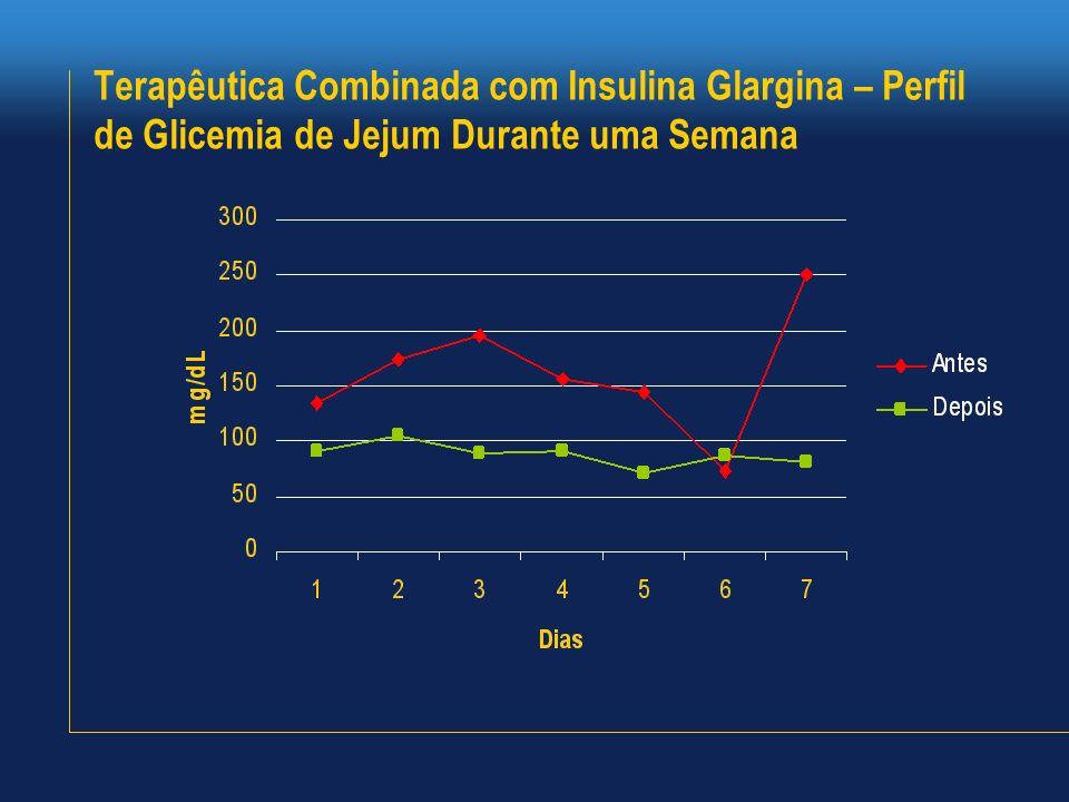 Terapêutica Combinada com Insulina Glargina – Perfil de Glicemia de Jejum Durante uma Semana
