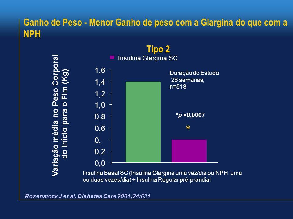 Variação média no Peso Corporal do Início para o Fim (Kg)