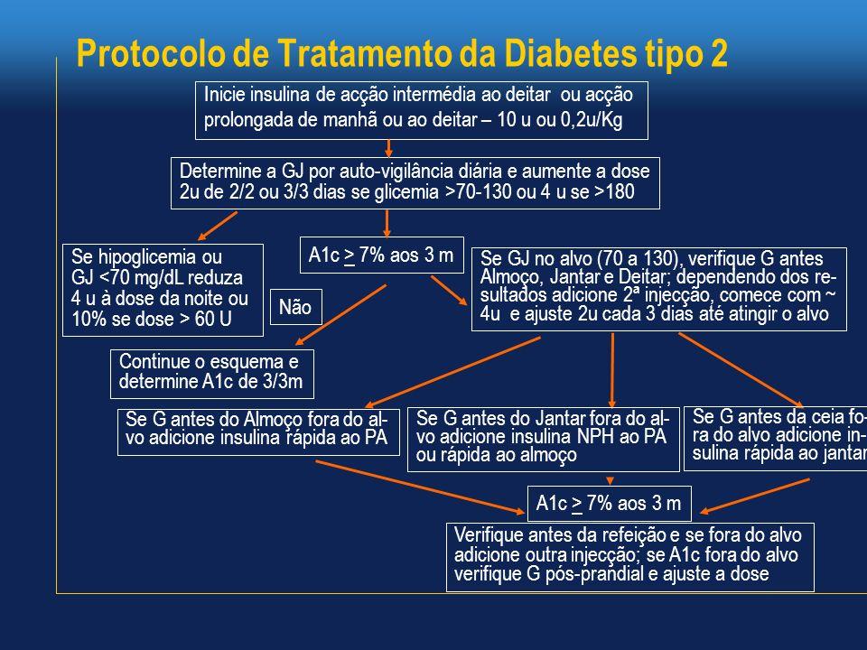 Protocolo de Tratamento da Diabetes tipo 2