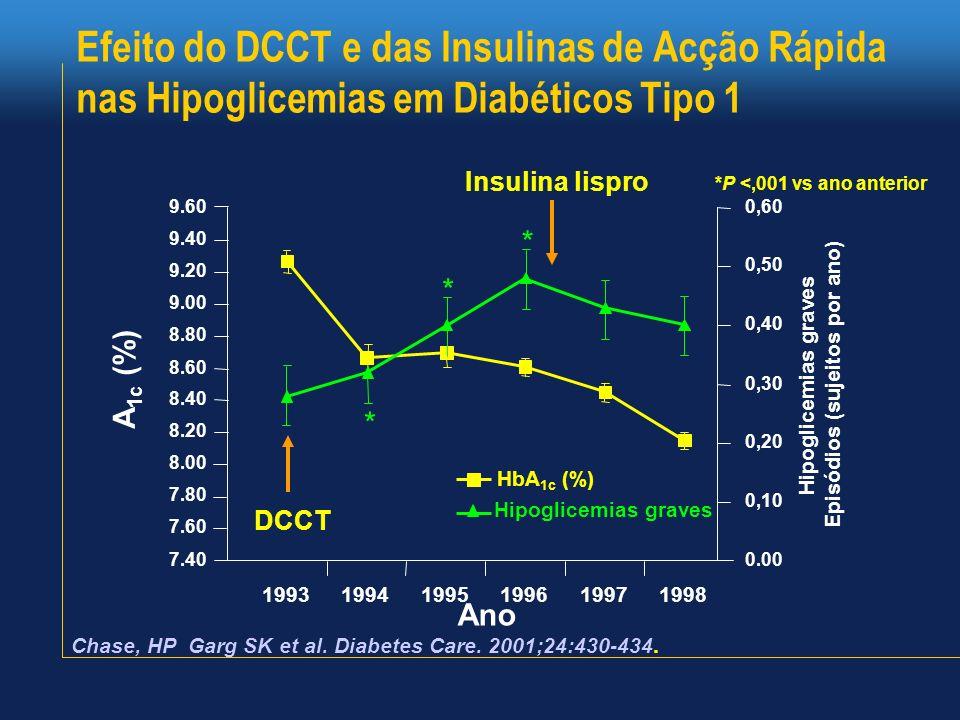 Efeito do DCCT e das Insulinas de Acção Rápida nas Hipoglicemias em Diabéticos Tipo 1