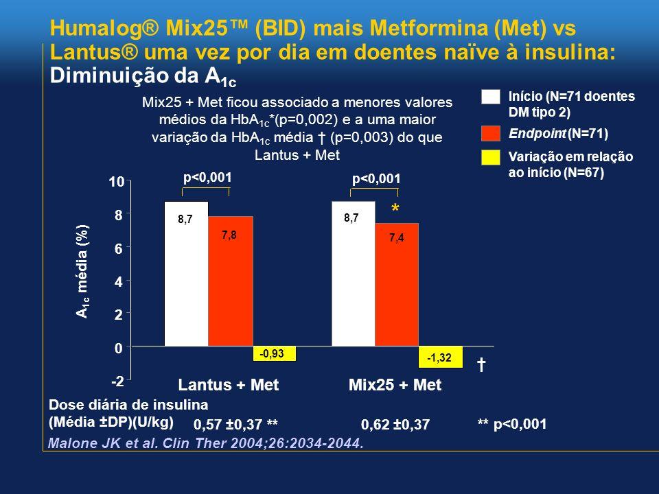 Humalog® Mix25™ (BID) mais Metformina (Met) vs Lantus® uma vez por dia em doentes naïve à insulina: Diminuição da A1c