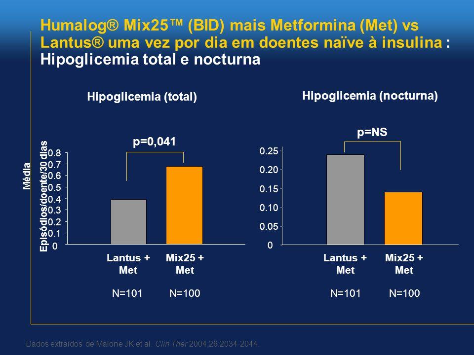 Humalog® Mix25™ (BID) mais Metformina (Met) vs Lantus® uma vez por dia em doentes naïve à insulina : Hipoglicemia total e nocturna