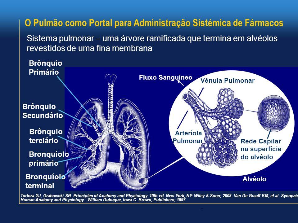 O Pulmão como Portal para Administração Sistémica de Fármacos