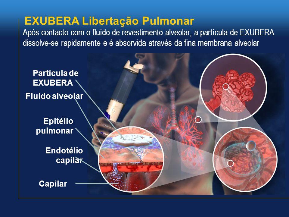 EXUBERA Libertação Pulmonar