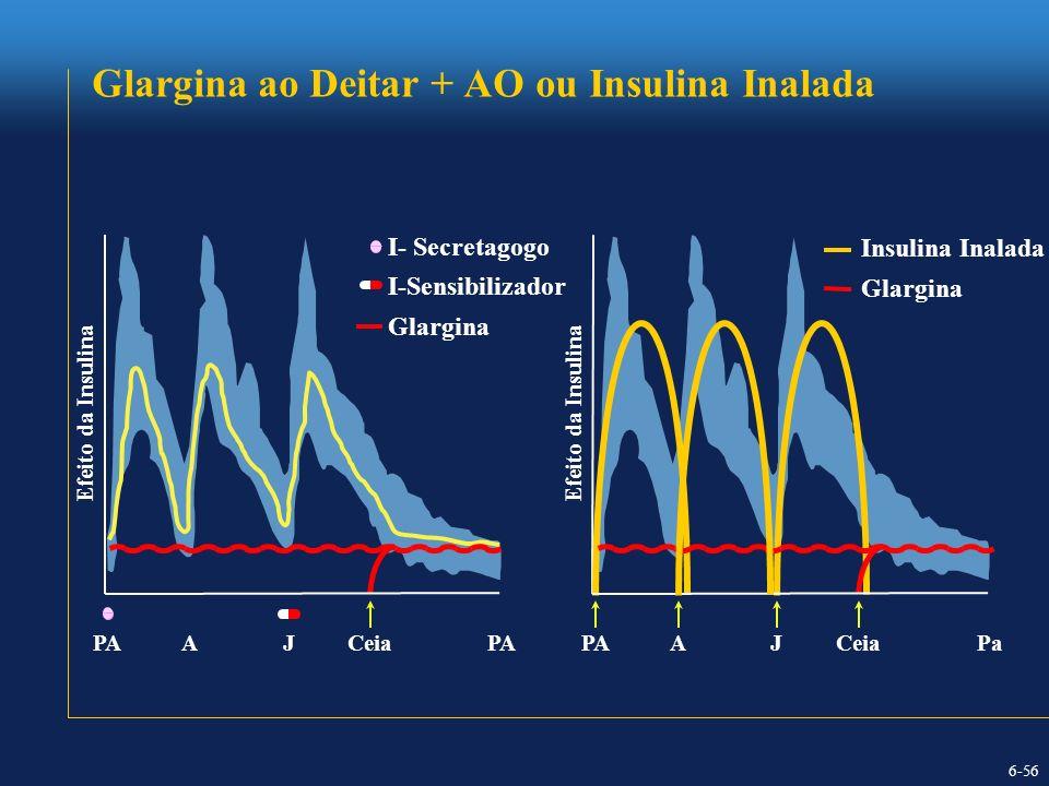Glargina ao Deitar + AO ou Insulina Inalada
