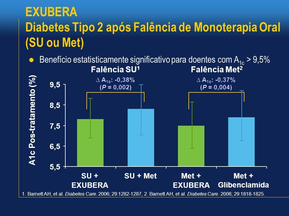 EXUBERA Diabetes Tipo 2 após Falência de Monoterapia Oral (SU ou Met)
