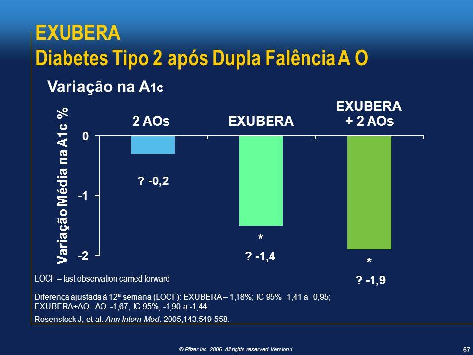 EXUBERA Diabetes Tipo 2 após Dupla Falência A O